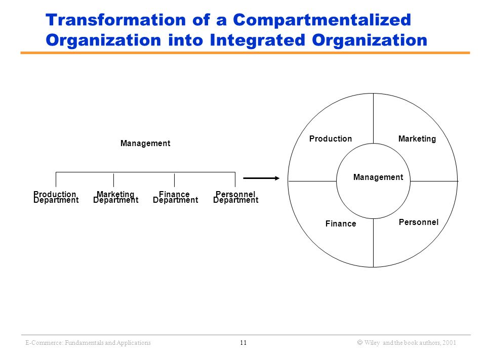 _______________________________________________________________________________________________________________ E-Commerce: Fundamentals and Applications11  Wiley and the book authors, 2001 Transformation of a Compartmentalized Organization into Integrated Organization Management Production Department Finance Department Marketing Department Personnel Department Management ProductionMarketing Finance Personnel