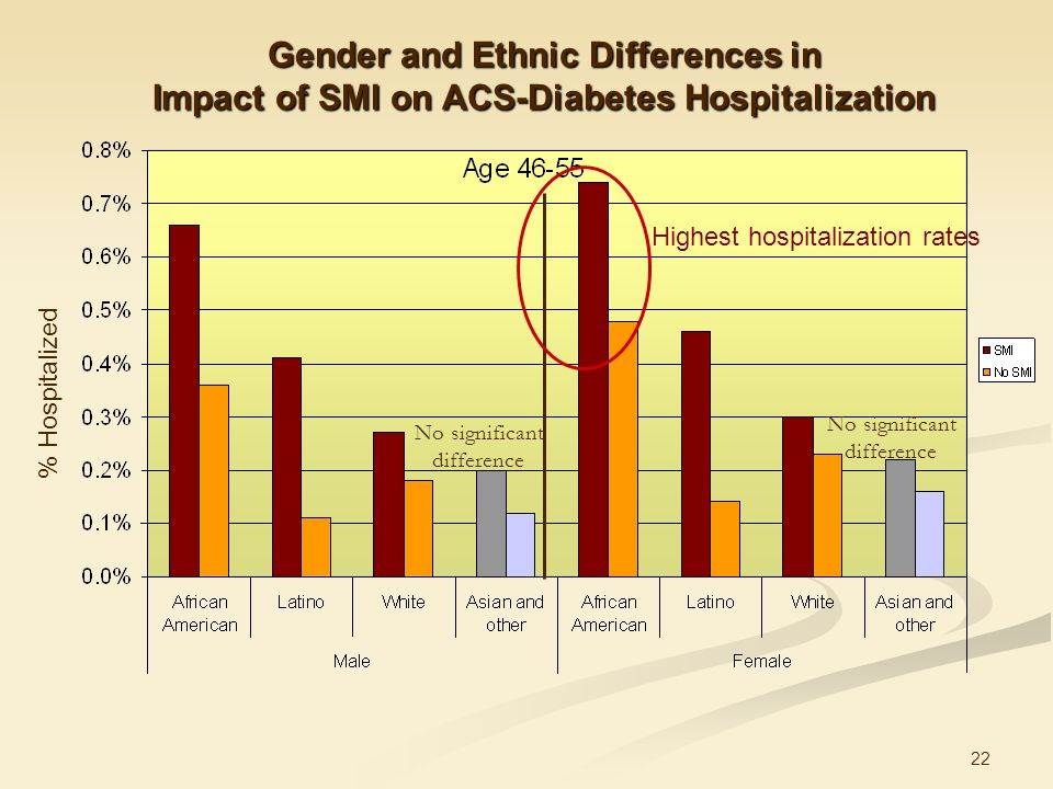 22 Gender and Ethnic Differences in Impact of SMI on ACS-Diabetes Hospitalization No significant difference No significant difference Highest hospitalization rates % Hospitalized