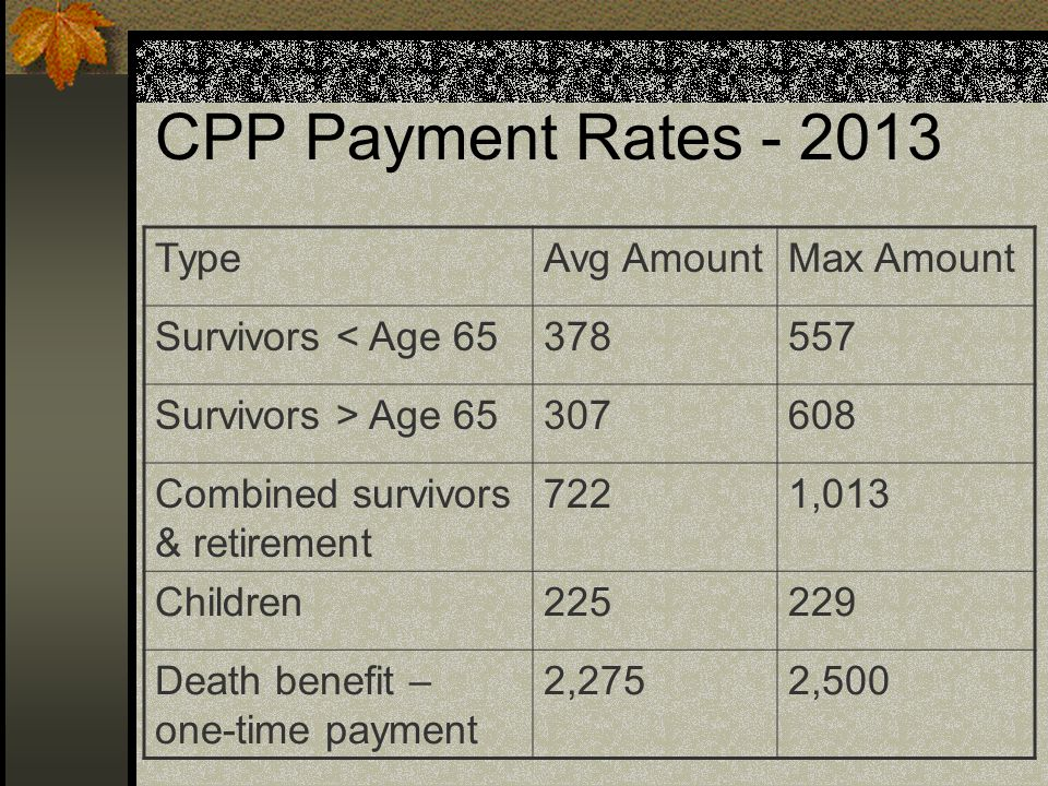CPP Payment Rates - 2013 TypeAvg AmountMax Amount Survivors < Age 65378557 Survivors > Age 65307608 Combined survivors & retirement 7221,013 Children225229 Death benefit – one-time payment 2,2752,500
