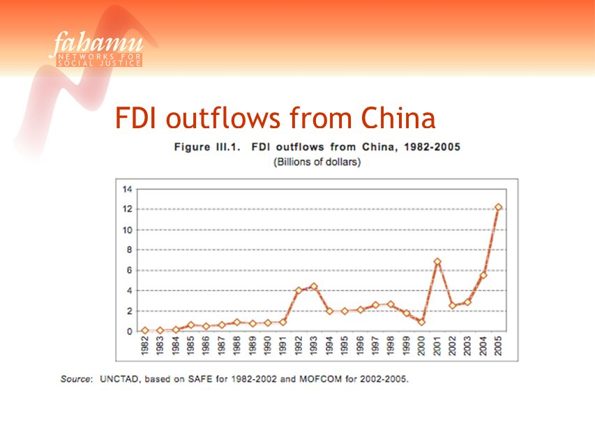 FDI outflows from China