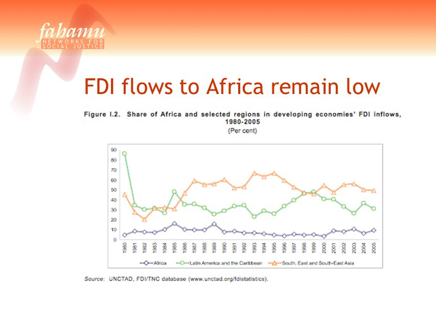 FDI flows to Africa remain low