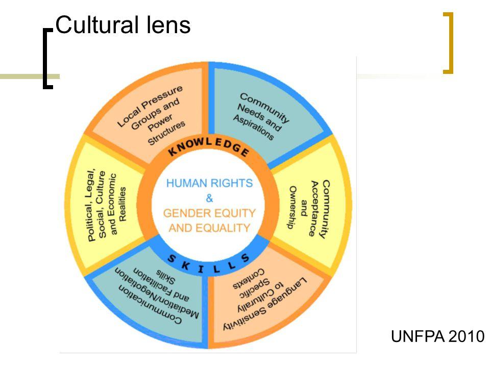 Cultural lens UNFPA 2010