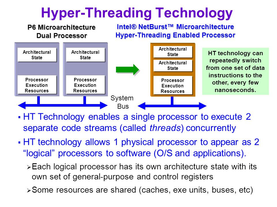 Hyper-Threading Technology  HT Technology enables a single processor to execute 2 separate code streams (called threads) concurrently  HT technology allows 1 physical processor to appear as 2 logical processors to software (O/S and applications).