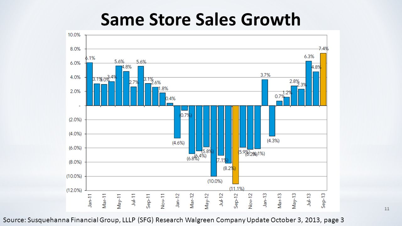 11 Same Store Sales Growth Source: Susquehanna Financial Group, LLLP (SFG) Research Walgreen Company Update October 3, 2013, page 3