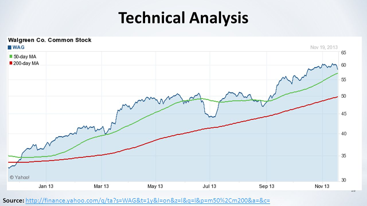 18 Technical Analysis Source: http://finance.yahoo.com/q/ta?s=WAG&t=1y&l=on&z=l&q=l&p=m50%2Cm200&a=&c=http://finance.yahoo.com/q/ta?s=WAG&t=1y&l=on&z=