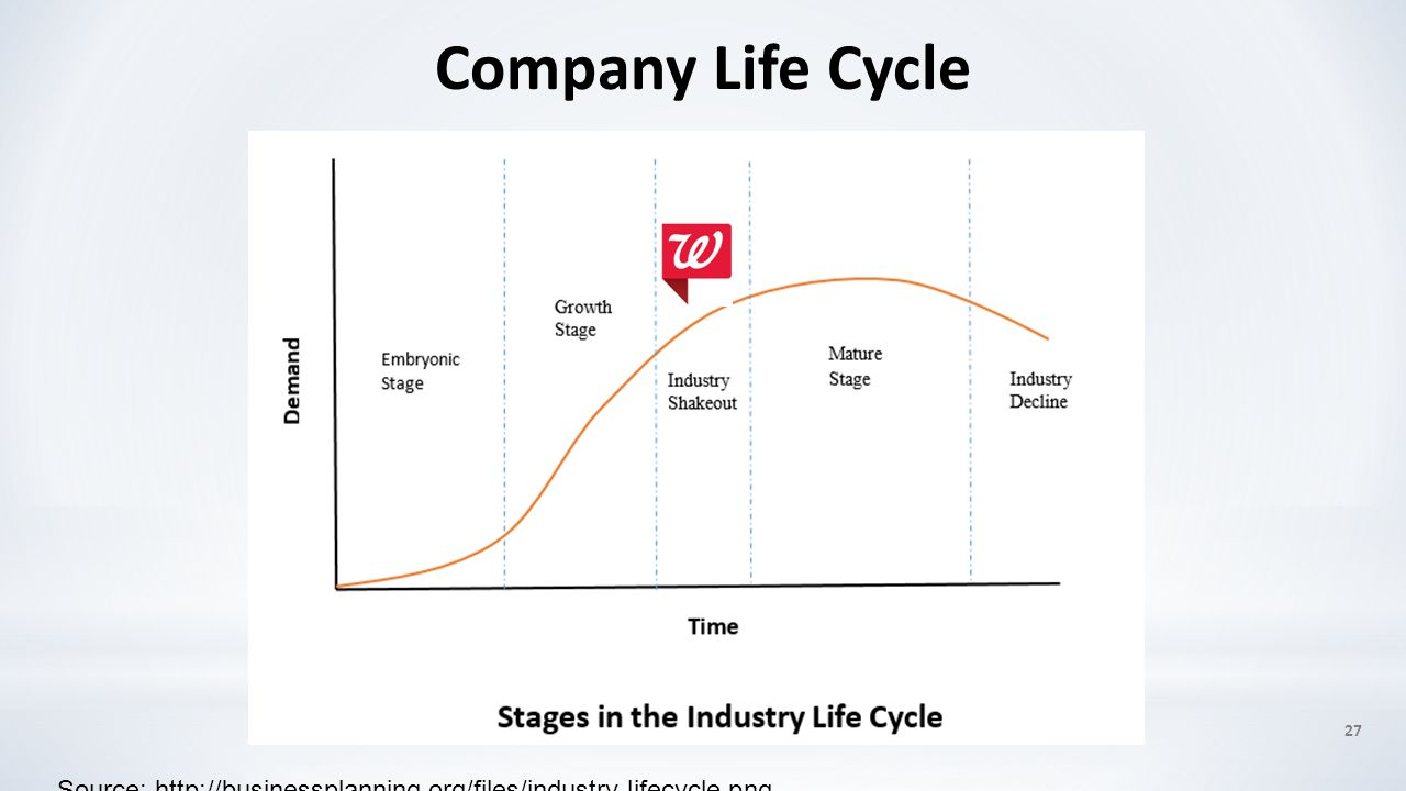 Company Life Cycle 27 Source: http://businessplanning.org/files/industry-lifecycle.png