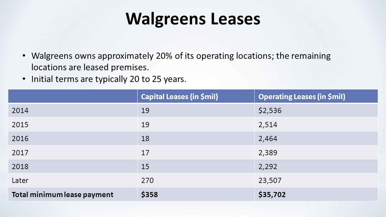 Walgreens Leases Walgreens owns approximately 20% of its operating locations; the remaining locations are leased premises. Initial terms are typically