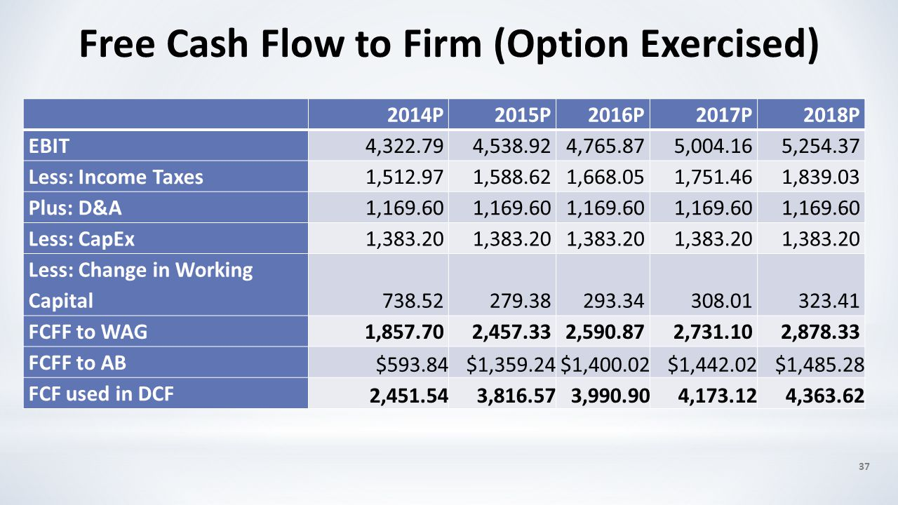 37 Free Cash Flow to Firm (Option Exercised) 2014P2015P2016P2017P2018P EBIT4,322.794,538.924,765.875,004.165,254.37 Less: Income Taxes1,512.971,588.62