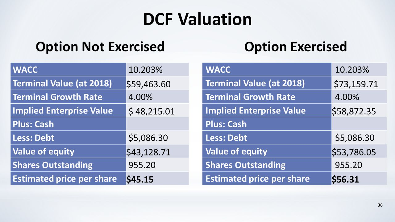 Option Exercised WACC10.203% Terminal Value (at 2018) $73,159.71 Terminal Growth Rate4.00% Implied Enterprise Value $58,872.35 Plus: Cash Less: Debt$5
