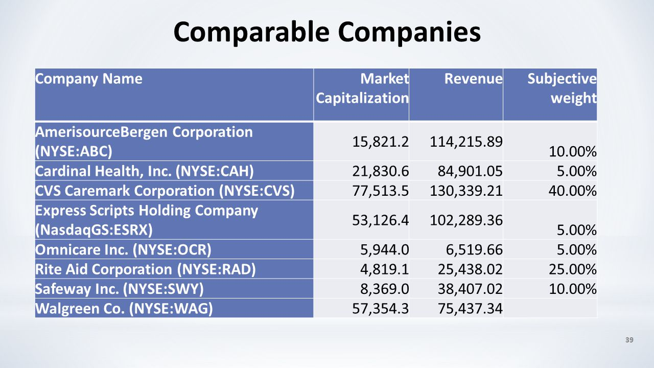 39 Comparable Companies Company NameMarket Capitalization RevenueSubjective weight AmerisourceBergen Corporation (NYSE:ABC) 15,821.2114,215.89 10.00%