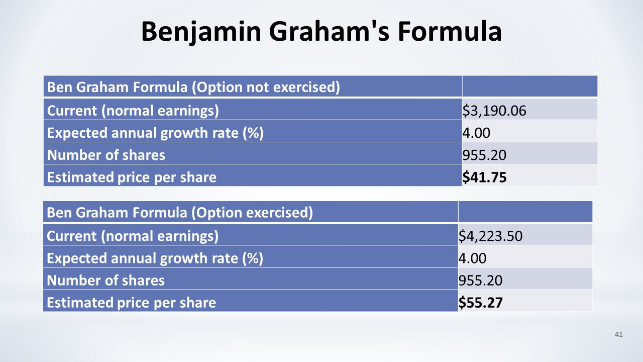 41 Benjamin Graham's Formula Ben Graham Formula (Option not exercised) Current (normal earnings) $3,190.06 Expected annual growth rate (%) 4.00 Number