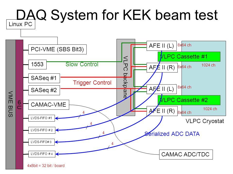 VLPC backplane Linux PC PCI-VME (SBS Bit3) SASeq #2 SASeq #1 1553 LVDS-FIFO# 3 LVDS-FIFO # 4 AFE II (L) AFE II (R) VLPC Cassette #2 VLPC Cryostat AFE II (L) AFE II (R) VLPC Cassette #1 VME BUS DAQ System for KEK beam test CAMAC-VME CAMAC ADC/TDC 6U Serialized ADC DATA Slow Control Trigger Control 1024 ch 8x64 ch 4 4x8bit = 32 bit / board 8x64 ch LVDS-FIFO #1 LVDS-FIFO # 2 4 4 4