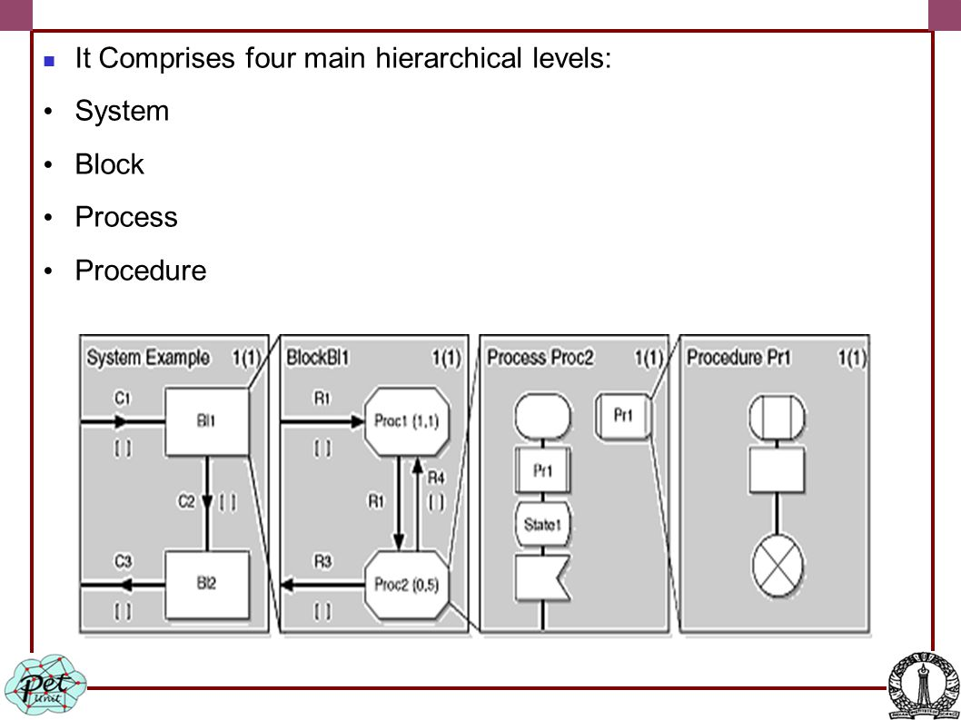 It Comprises four main hierarchical levels: System Block Process Procedure