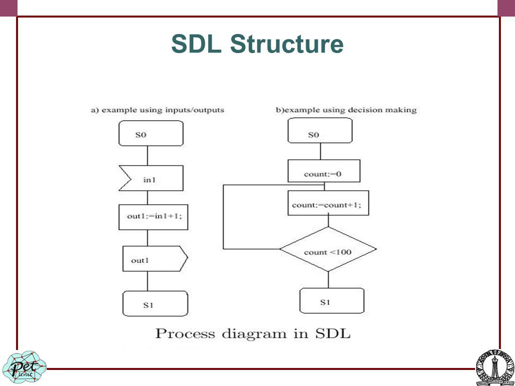 SDL Structure