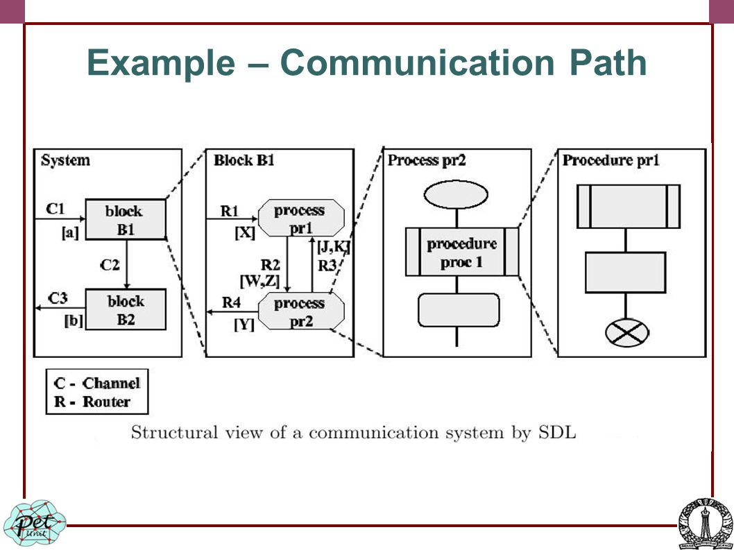 Example – Communication Path