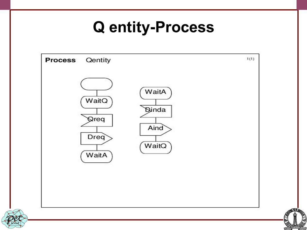 Q entity-Process