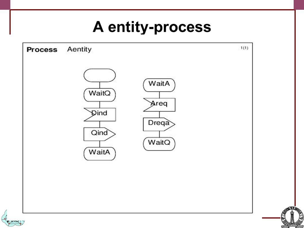 A entity-process