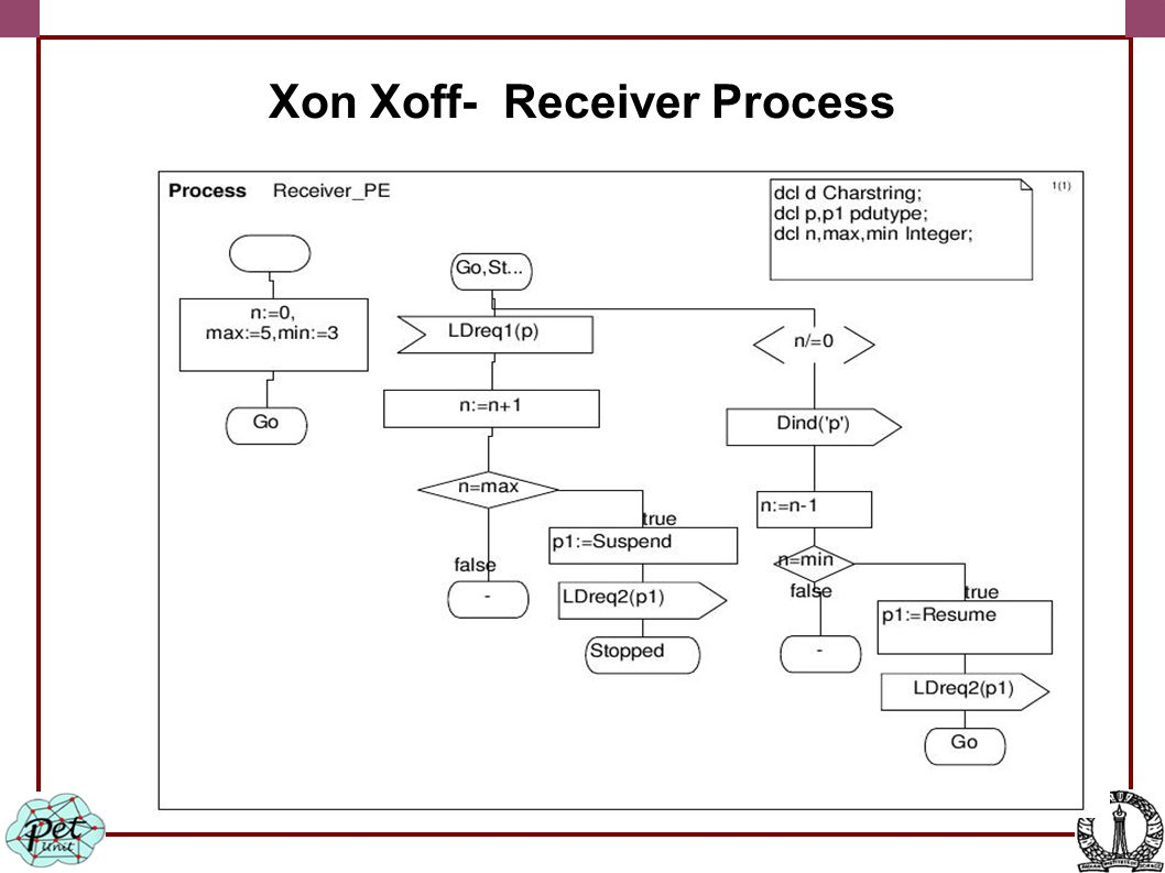 Xon Xoff- Receiver Process