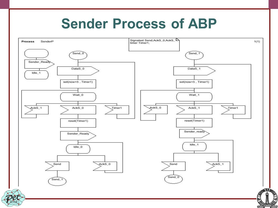 Sender Process of ABP