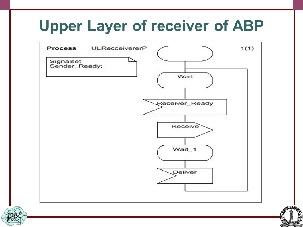 Upper Layer of receiver of ABP