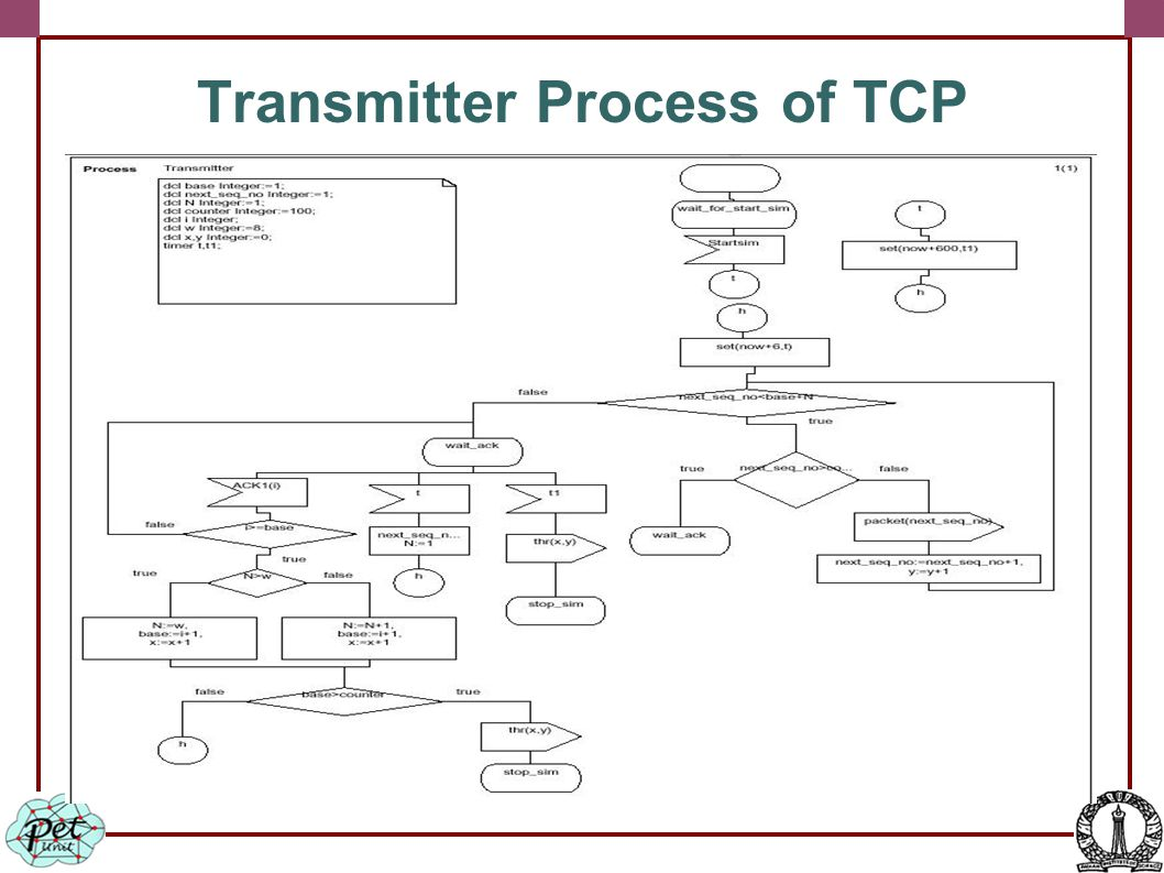 Transmitter Process of TCP