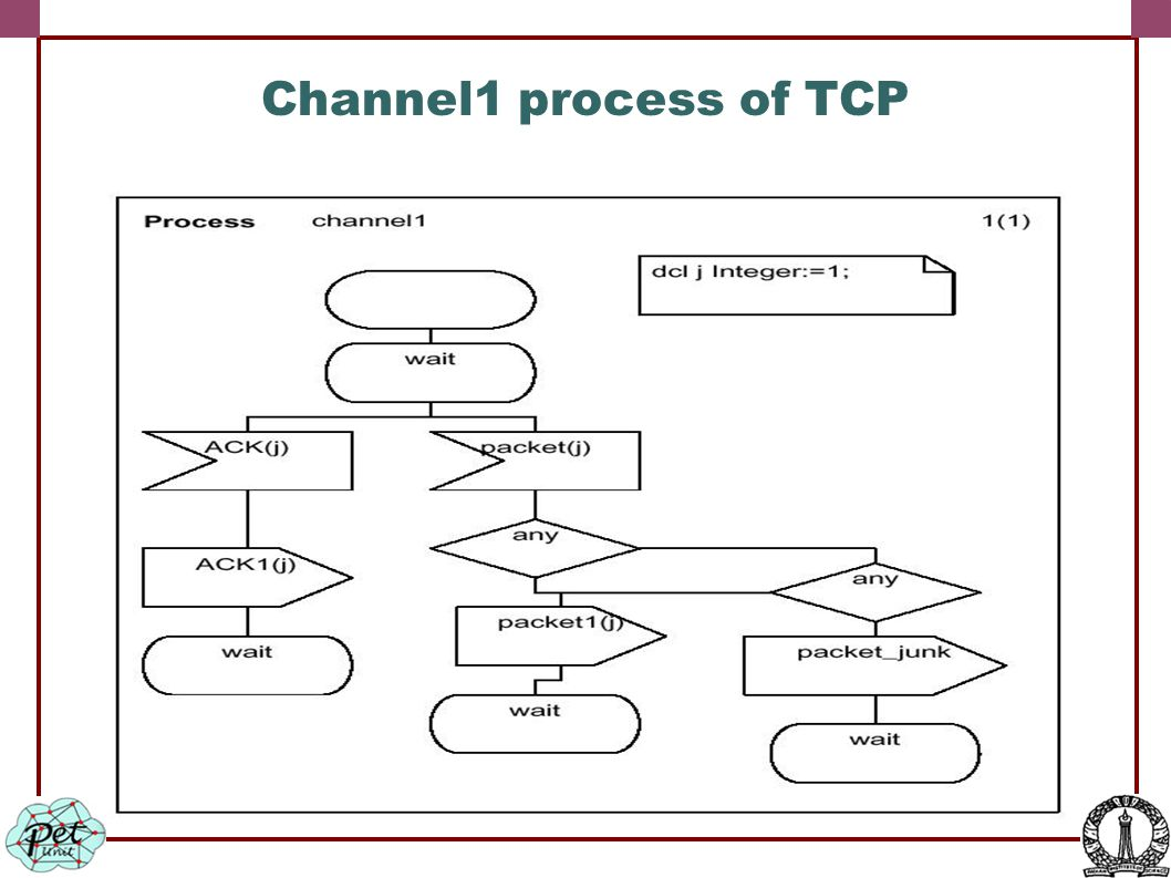 Channel1 process of TCP
