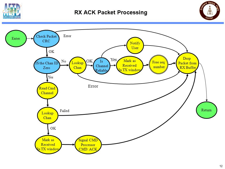 12 RX ACK Packet Processing Check Packet CRC IS the Chan ID Zero Failed OK Yes Lookup Chan Error OK Mark as Received In TX window Read Cmd Channel Signal CMD Processor CMD: ACK Mark as Received In TX window Free seq number Drop Packet from RX Buffer Lookup Chan No Return Enter Is Channel Reliable Error Yes OK Notify User