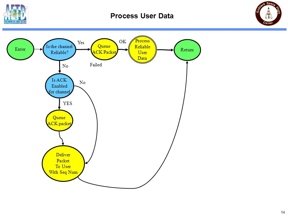 14 Process User Data Is the channel Reliable.