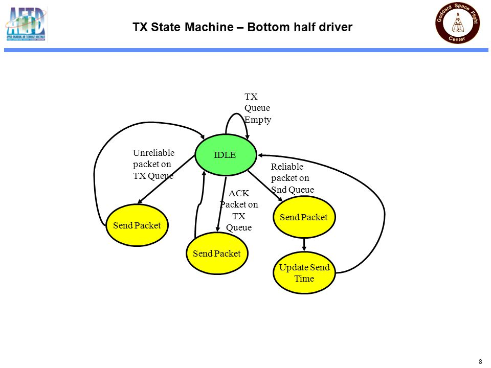 8 TX State Machine – Bottom half driver IDLE TX Queue Empty Send Packet Reliable packet on Snd Queue Unreliable packet on TX Queue Update Send Time ACK Packet on TX Queue Send Packet