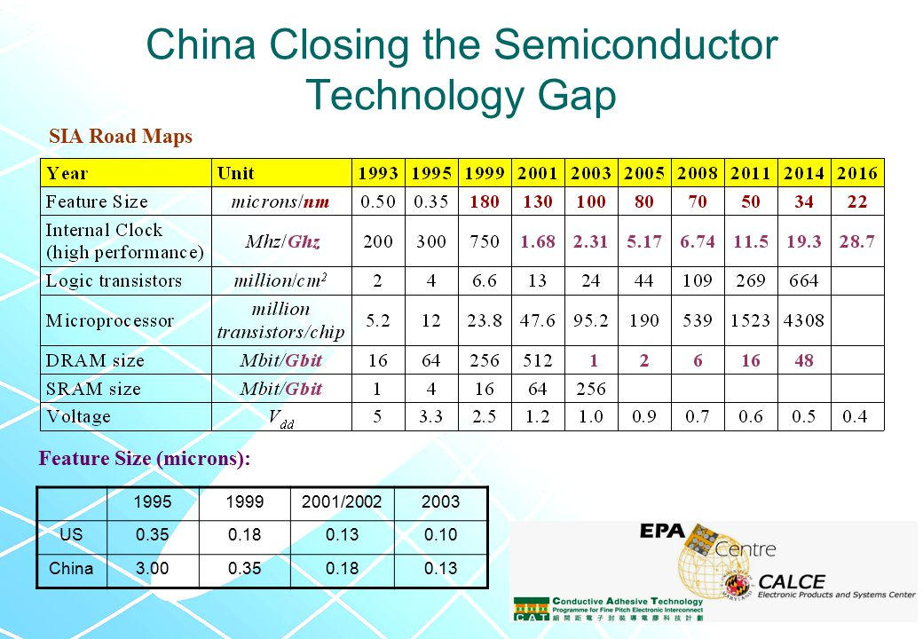 China Closing the Semiconductor Technology Gap 199519992001/20022003 US0.350.180.130.10 China3.000.350.180.13 SIA Road Maps Feature Size (microns):