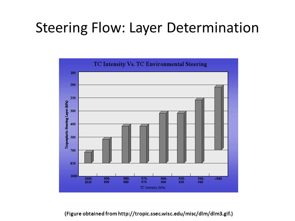 Steering Flow: Layer Determination (Figure obtained from http://tropic.ssec.wisc.edu/misc/dlm/dlm3.gif.)