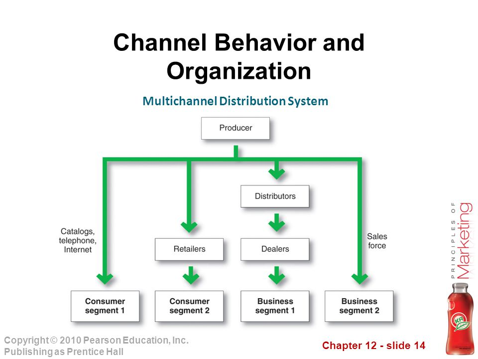Chapter 12 - slide 14 Copyright © 2010 Pearson Education, Inc. Publishing as Prentice Hall Channel Behavior and Organization Multichannel Distribution