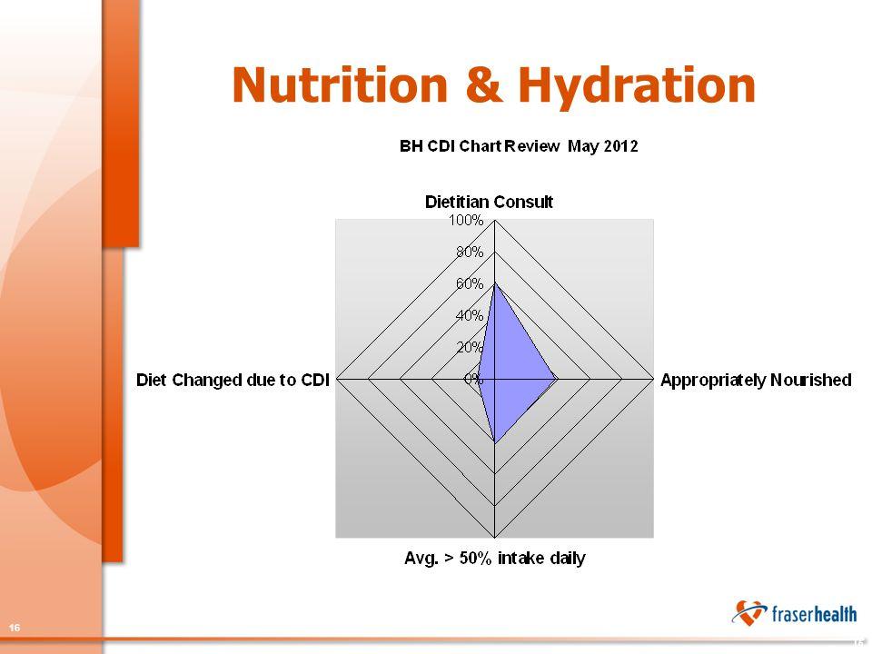 16 Nutrition & Hydration