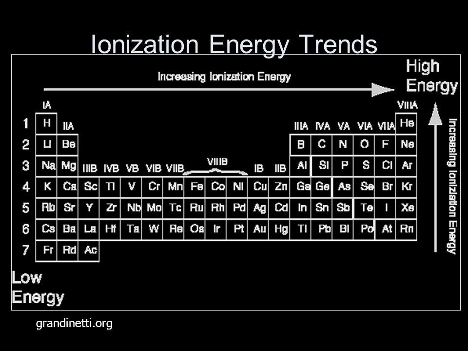 Ionization Energy Trends grandinetti.org