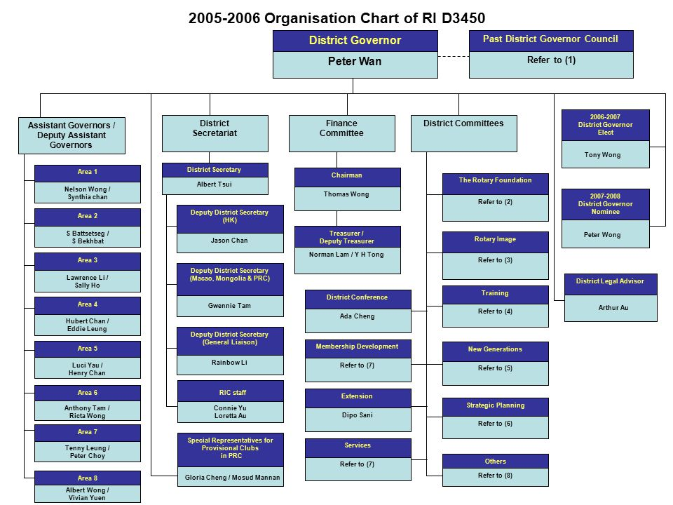 2005-2006 Organisation Chart of RI D3450 District Governor Peter Wan Past District Governor Council Refer to (1) Assistant Governors / Deputy Assistant Governors Area 1 Nelson Wong / Synthia chan Area 2 S Battsetseg / S Bekhbat Area 3 Lawrence Li / Sally Ho Area 4 Hubert Chan / Eddie Leung Area 5 Luci Yau / Henry Chan Area 6 Anthony Tam / Ricta Wong Area 7 Tenny Leung / Peter Choy Area 8 Albert Wong / Vivian Yuen District Secretariat District Secretary Albert Tsui Deputy District Secretary (HK) Jason Chan Deputy District Secretary (Macao, Mongolia & PRC) Gwennie Tam Deputy District Secretary (General Liaison) Rainbow Li RIC staff Connie Yu Loretta Au The Rotary Foundation Refer to (2) Rotary Image Refer to (3) Training Refer to (4) New Generations Refer to (5) Strategic Planning Refer to (6) Others Refer to (8) District Committees District Conference Ada Cheng Membership Development Refer to (7) Extension Dipo Sani Services Refer to (7) Special Representatives for Provisional Clubs in PRC Gloria Cheng / Mosud Mannan Finance Committee Chairman Thomas Wong Treasurer / Deputy Treasurer Norman Lam / Y H Tong 2006-2007 District Governor Elect Tony Wong District Legal Advisor Arthur Au 2007-2008 District Governor Nominee Peter Wong