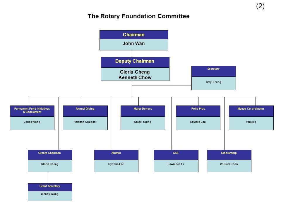 The Rotary Foundation Committee Chairman John Wan Deputy Chairmen Gloria Cheng Kenneth Chow Permanent Fund Initiatives & Endowment Jones Wong Annual G