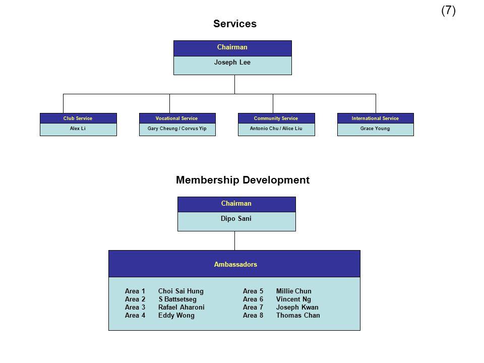 Services (7) Club Service Alex Li Vocational Service Gary Cheung / Corvus Yip Community Service Antonio Chu / Alice Liu International Service Grace Yo