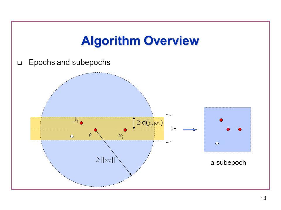 14  Epochs and subepochs Algorithm Overview 2 ·|| ox i || o xixi 2 ·d( y j, ox i ) yjyj a subepoch