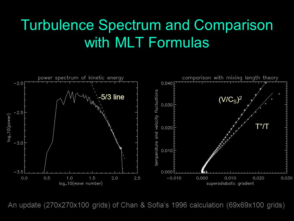 Turbulence Spectrum and Comparison with MLT Formulas -5/3 line (V/C S ) 2 T /T An update (270x270x100 grids) of Chan & Sofia's 1996 calculation (69x69x100 grids)