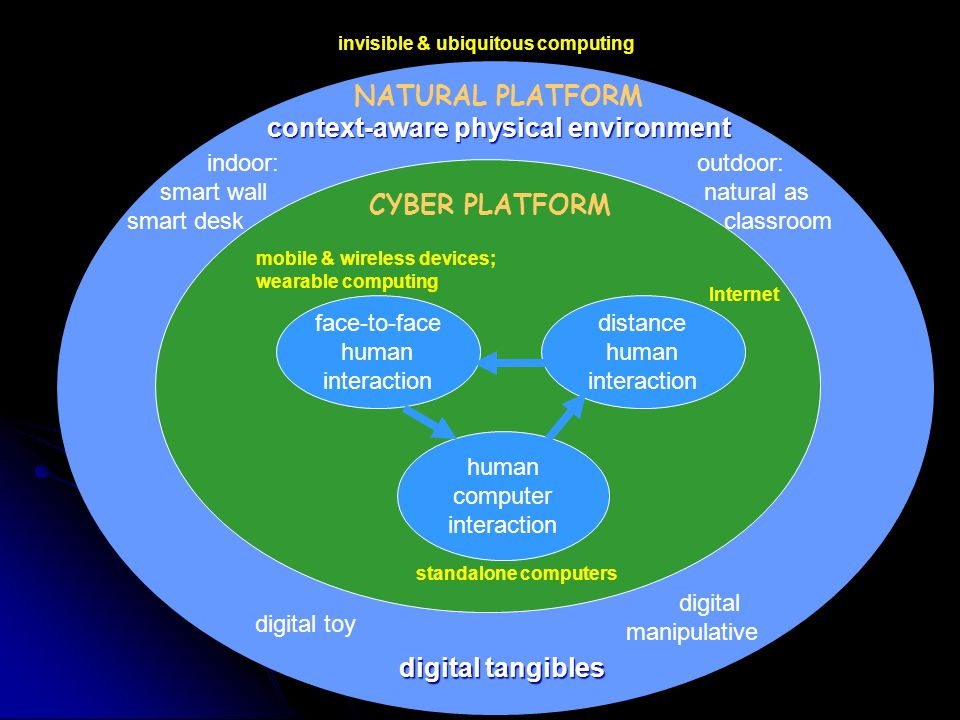 human computer interaction distance human interaction face-to-face human interaction standalone computers Internet mobile & wireless devices; wearable computing CYBER PLATFORM NATURAL PLATFORM invisible & ubiquitous computing outdoor: natural as classroom context-aware physical environment indoor: smart wall smart desk digital tangibles digital manipulative digital toy