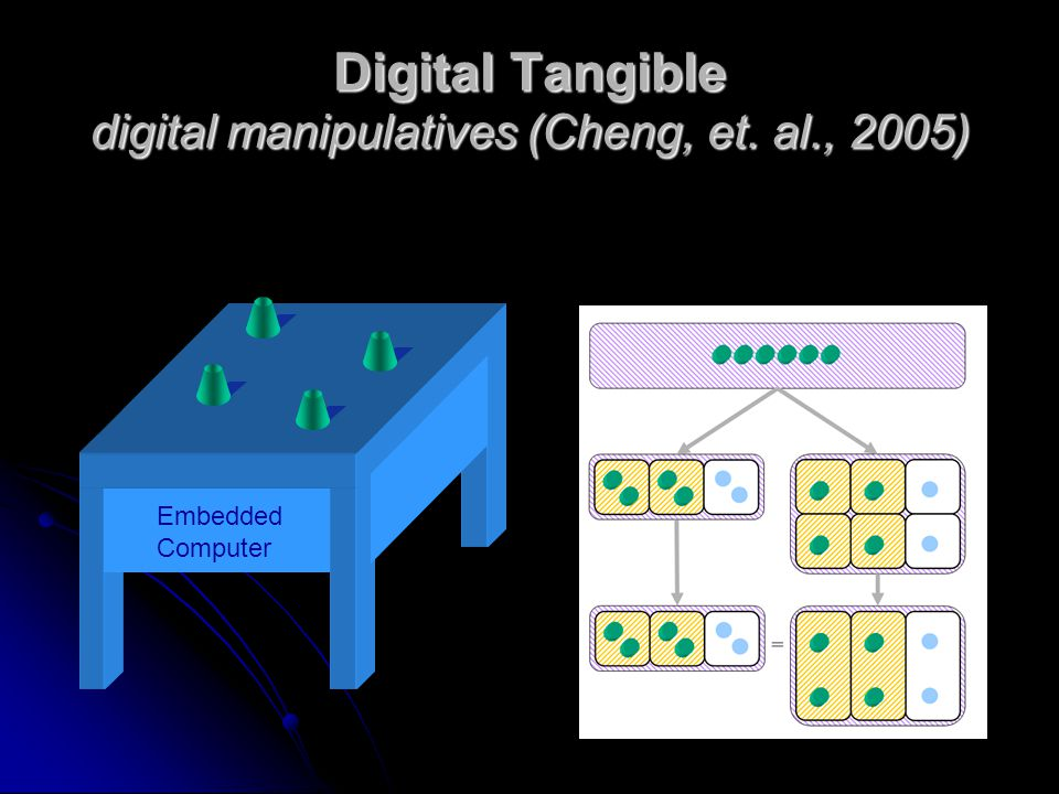 Digital Tangible digital manipulatives (Cheng, et. al., 2005) Embedded Computer