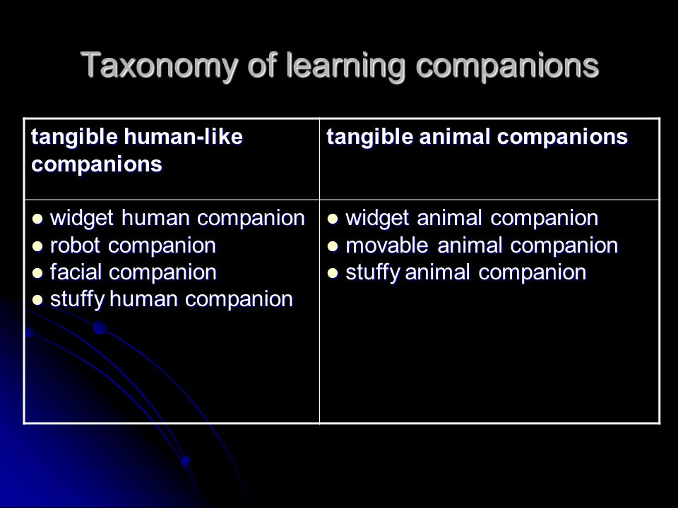Taxonomy of learning companions tangible human-like companions tangible animal companions widget human companion widget human companion robot companion robot companion facial companion facial companion stuffy human companion stuffy human companion widget animal companion widget animal companion movable animal companion movable animal companion stuffy animal companion stuffy animal companion