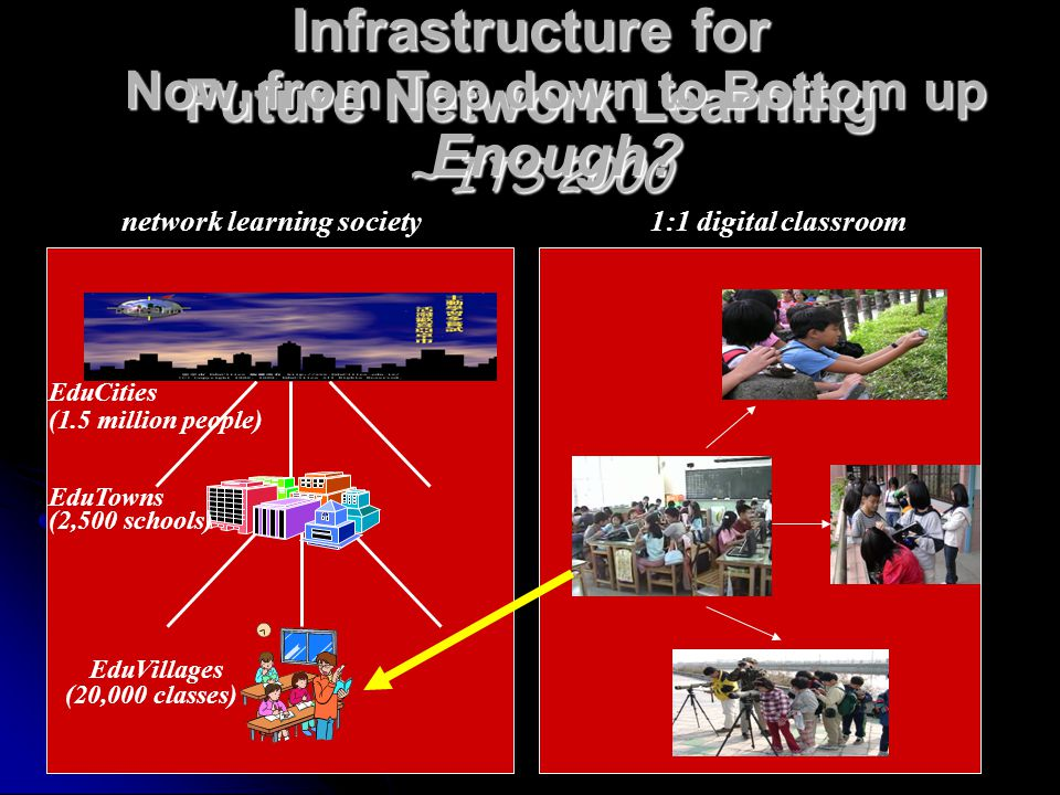 Infrastructure for Future Network Learning ~ ITS 2000 EduCities EduTowns EduVillages 1:1 digital classroom network learning society (1.5 million people) (2,500 schools) (20,000 classes) Now, from Top down to Bottom up Enough?