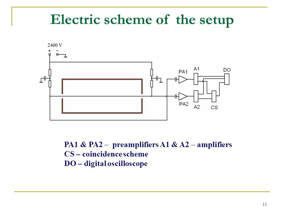 11 Electric scheme of the setup PA1 & PA2 – preamplifiers A1 & A2 – amplifiers CS – coincidence scheme DO – digital oscilloscope