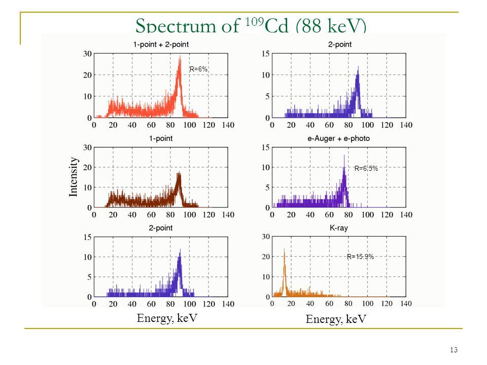 13 Spectrum of 109 Cd (88 keV) Energy, keV R=6% R=6.5% R=15.9%