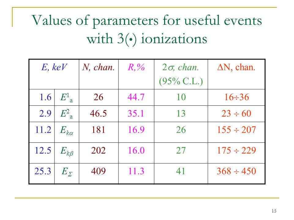 15 Values of parameters for useful events with 3( ) ionizations E, keVN, chan.R,% 2 , chan.