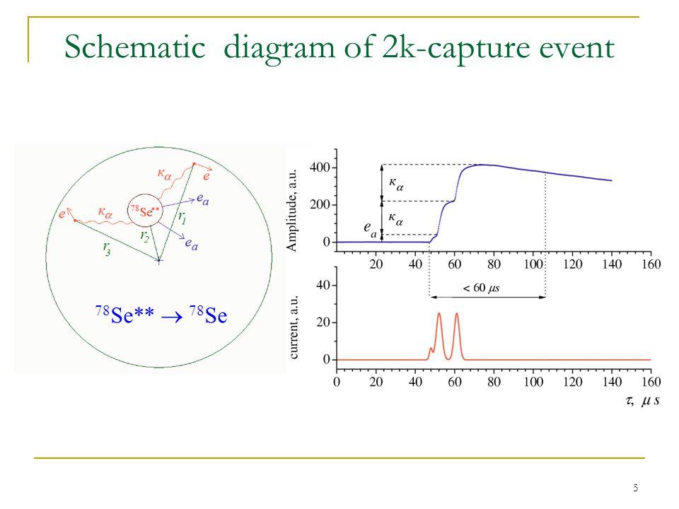16 Events in the region 25.3±2.5 keV (95% C.L.) №, eventEE E 1, chan.E 2, chan.E 3, chan.