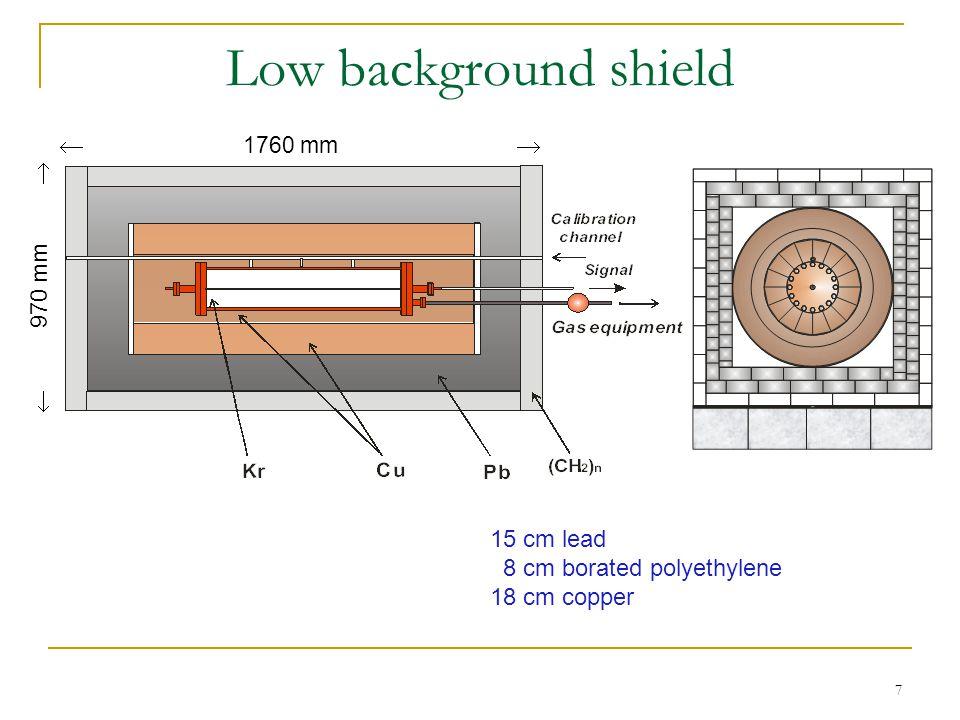 7 Low background shield  1760 mm   970 mm 15 cm lead 8 cm borated polyethylene 18 cm copper