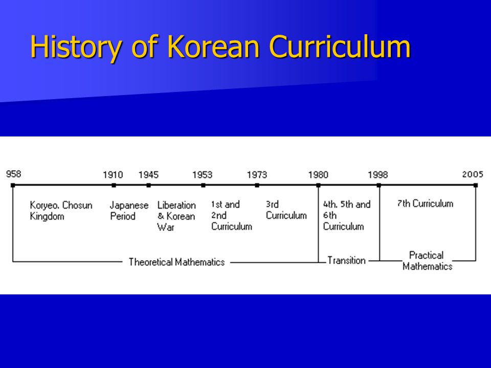 History of Korean Curriculum