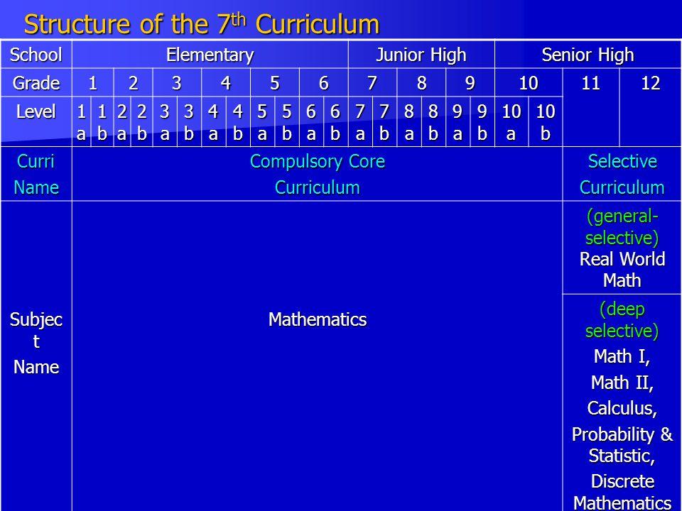 Structure of the 7 th Curriculum SchoolElementary Junior High Senior High Grade123456789101112 Level 1a1a1a1a 1b1b1b1b 2a2a2a2a 2b2b2b2b 3a3a3a3a 3b3b3b3b 4a4a4a4a 4b4b4b4b 5a5a5a5a 5b5b5b5b 6a6a6a6a 6b6b6b6b 7a7a7a7a 7b7b7b7b 8a8a8a8a 8b8b8b8b 9a9a9a9a 9b9b9b9b 10 a 10 b CurriName Compulsory Core CurriculumSelectiveCurriculum Subjec t NameMathematics (general- selective) Real World Math (deep selective) Math I, Math II, Calculus, Probability & Statistic, Discrete Mathematics